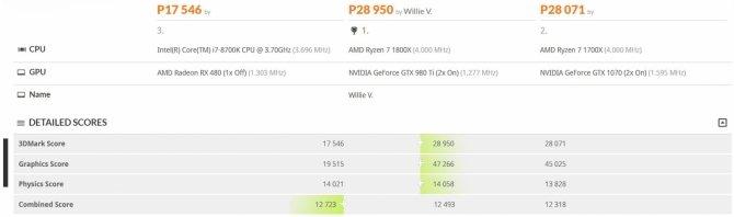 Intel Core i7-8700K - mamy wyniki wydajności z 3DMarka [2]