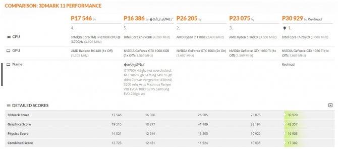 Intel Core i7-8700K - mamy wyniki wydajności z 3DMarka [3]