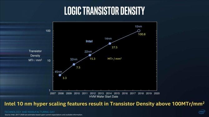 Intel oficjalnie potwierdza 10 nm+ litografię dla Ice Lake [1]