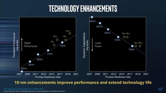 Intel oficjalnie potwierdza 10 nm+ litografię dla Ice Lake [2]