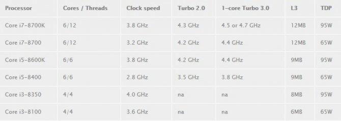 Pierwsze informacje dotyczące płyt z chipsetem Intel B360 [2]
