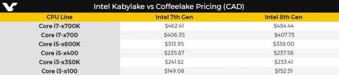 Intel Coffee Lake - kanadyjski sklep ujawnia ceny procesorów [3]