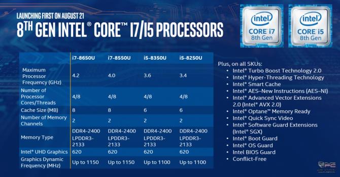 Intel prezentuje niskonapięciowe procesory Kaby Lake Refresh [14]
