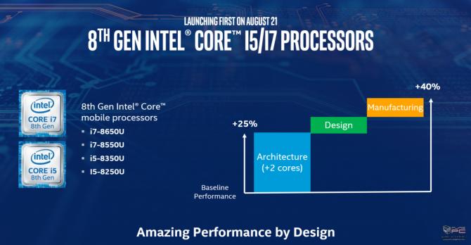 Intel prezentuje niskonapięciowe procesory Kaby Lake Refresh [6]