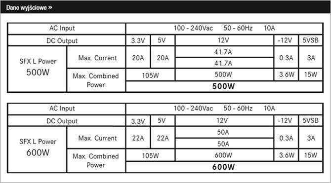 be quiet! SFX L Power - modularne zasilacze dla platform SFF [4]