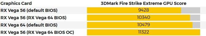 AMD Radeon RX Vega 56 przyśpiesza z BIOSem od Vegi 64 [3]