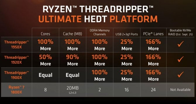 AMD Ryzen Threadripper 1900X - debiutuje nowy chip HEDT [3]