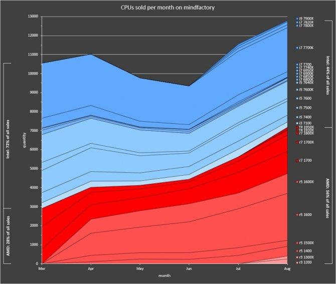 Procesory AMD Ryzen sprzedają się lepiej z każdym miesiącem [2]