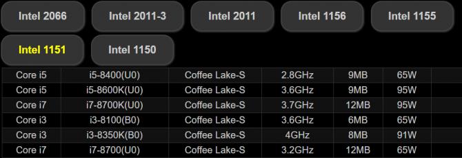 ASRock potwierdza: Coffee Lake na starym gnieździe LGA1151 [2]
