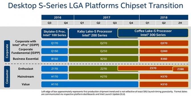 Intel Z390 - będzie nowy chipset dla procesorów Coffee Lake [1]