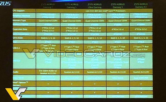 Specyfikacja i wygląd płyt głównych Gigabyte Z370 AORUS [4]