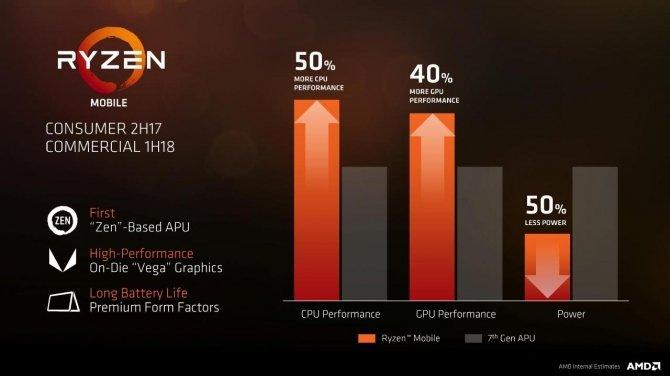 APU AMD Ryzen 5 2500U - Nowe informacje dotyczące wydajności [1]