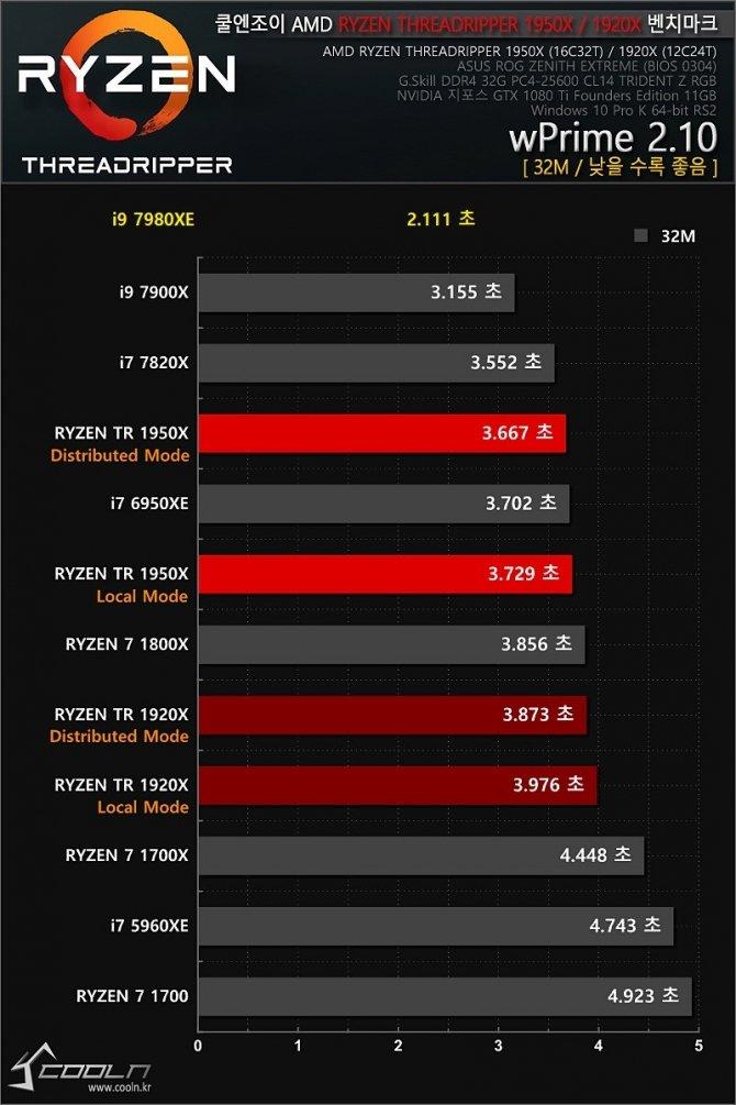 Intel Core i9-7980XE - pierwsze wyniki 18-rdzeniowego CPU [2]
