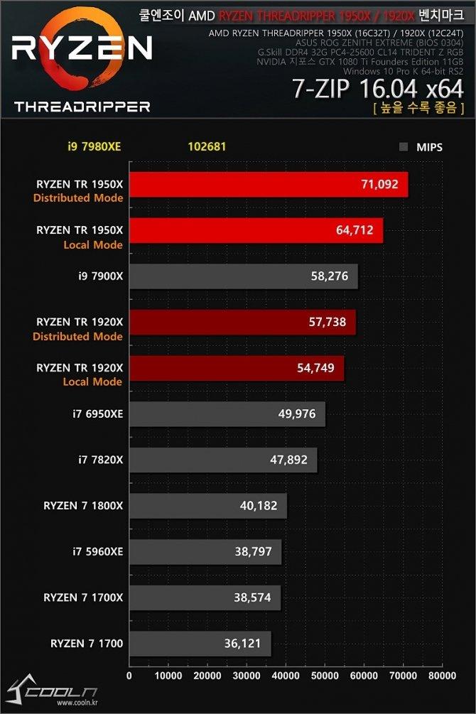 Intel Core i9-7980XE - pierwsze wyniki 18-rdzeniowego CPU [3]
