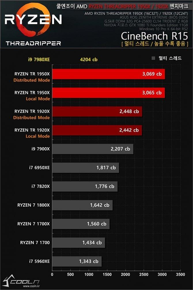 Intel Core i9-7980XE - pierwsze wyniki 18-rdzeniowego CPU [4]