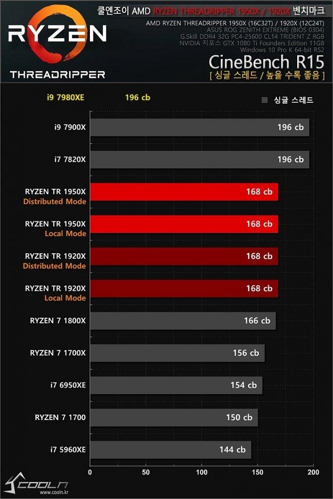 Intel Core i9-7980XE - pierwsze wyniki 18-rdzeniowego CPU [5]