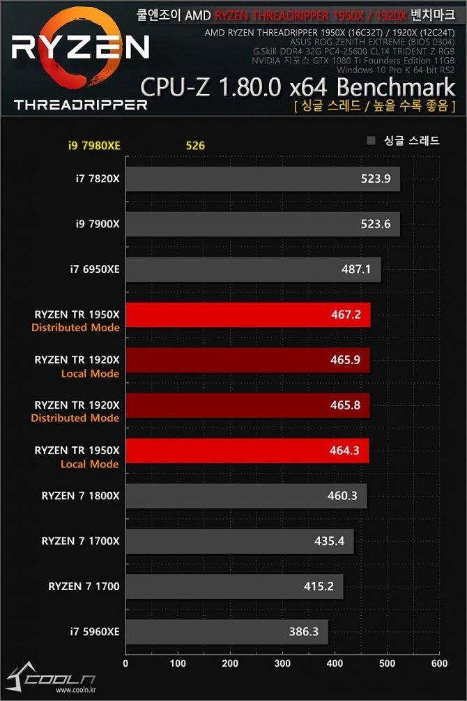 Intel Core i9-7980XE - pierwsze wyniki 18-rdzeniowego CPU [7]