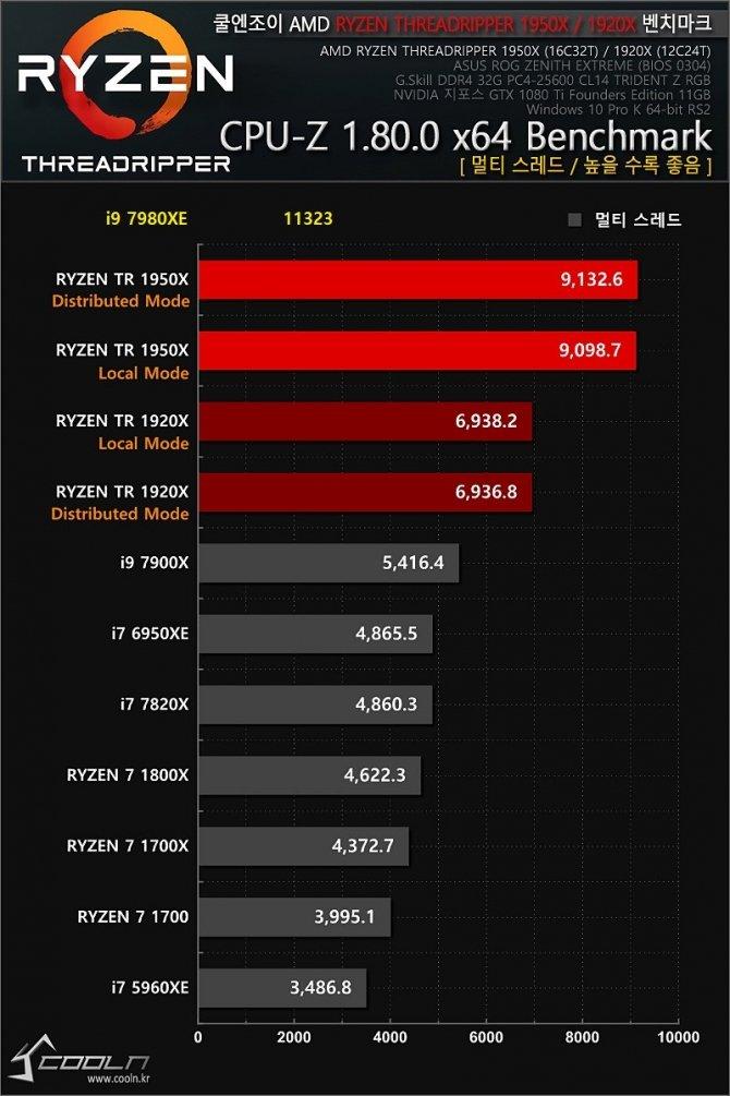 Intel Core i9-7980XE - pierwsze wyniki 18-rdzeniowego CPU [8]