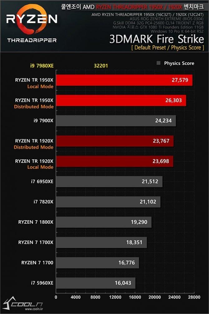 Intel Core i9-7980XE - pierwsze wyniki 18-rdzeniowego CPU [9]