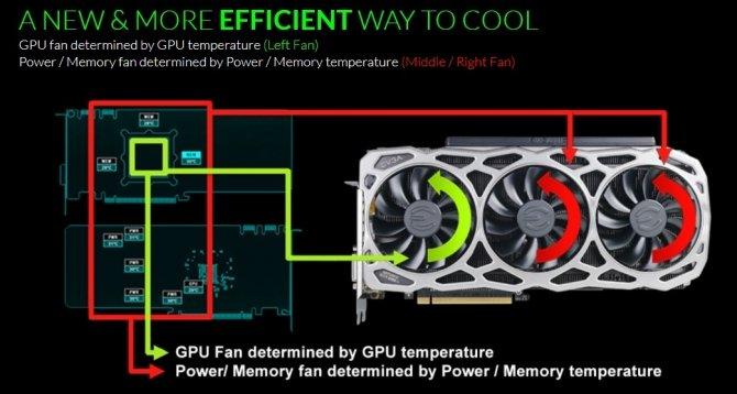 EVGA GTX 1080 Ti FTW3 ELITE - Niereferenty z GDDR5X 12 GHz [2]