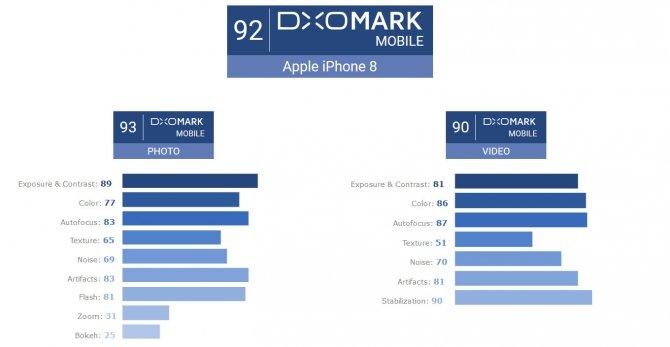 Aparaty w iPhone 8 i 8 Plus przetestowane przez DxOMark [1]