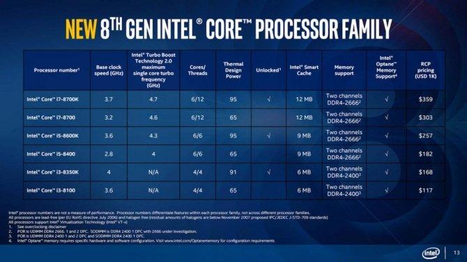Intel Coffee Lake-S - oficjalne informacje o nowych CPU [12]