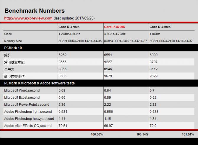 Intel Core i7-8700K - Pierwsze wyniki wydajności procesora [4]