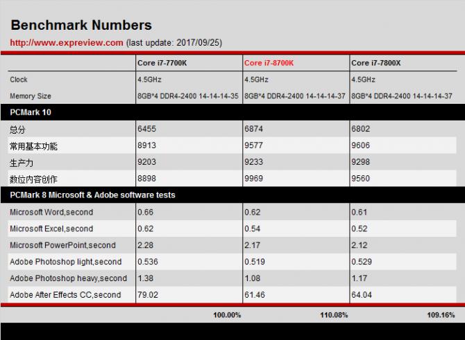 Intel Core i7-8700K - Pierwsze wyniki wydajności procesora [7]