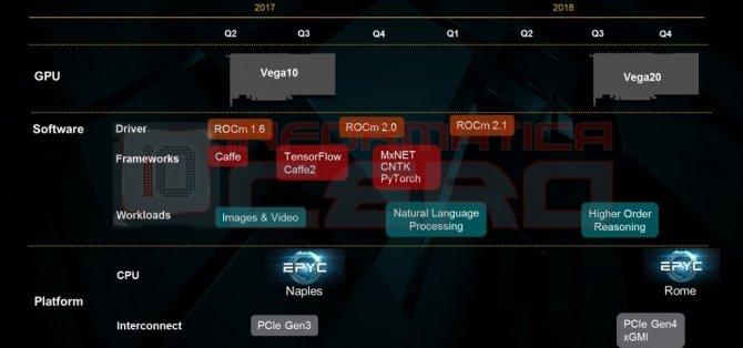 Plotka: AMD Matisse, Picasso, Vega 20 i Ryzen 5 PRO Mobile [2]