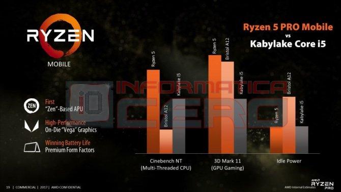 Plotka: AMD Matisse, Picasso, Vega 20 i Ryzen 5 PRO Mobile [3]