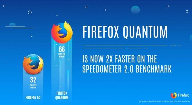 Mozilla Firefox Quantum - nowa wersja słynnej przeglądarki [1]