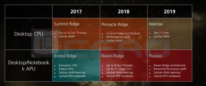Procesory AMD Pinnacle Ridge już w lutym 2018 roku? [1]