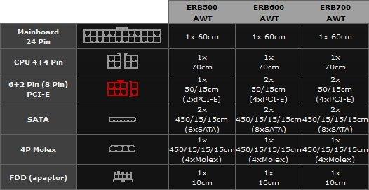 Enermax RevoBron - nowa seria przystępnych cenowo zasilaczy [5]