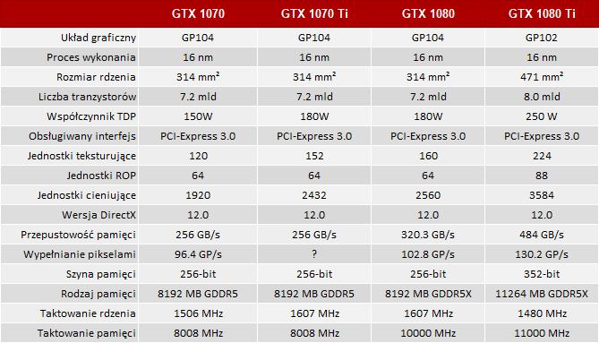 Plotka: NVIDIA GeForce GTX 1070 Ti Premiera 26 października? [3]