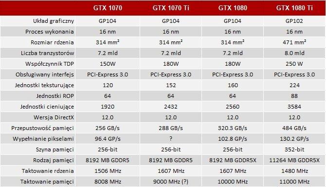 GeForce GTX 1070 Ti wykorzysta pamięci o taktowaniu 9 Gbps [3]