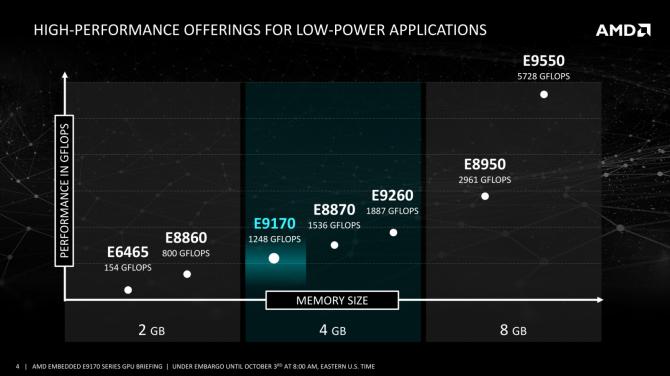 AMD Radeon E9170 - energooszczędne układy na Polarisie [1]