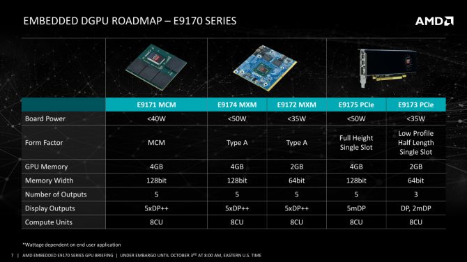 AMD Radeon E9170 - energooszczędne układy na Polarisie [2]