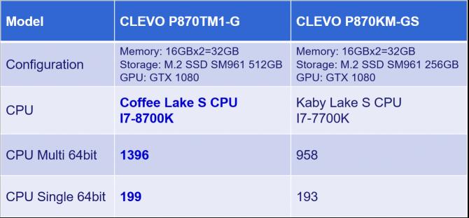 Clevo zapowiedział notebooki z desktopowymi Coffee Lake-S [3]