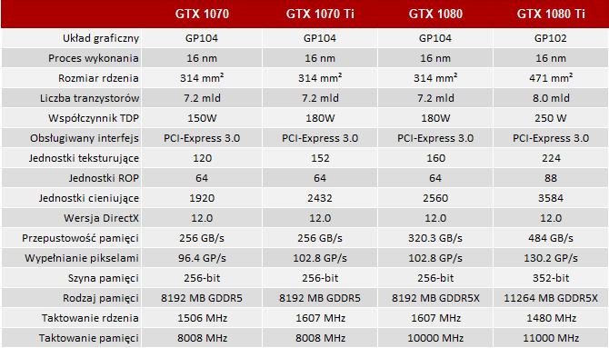 Plotka: GeForce GTX 1070 Ti bez firmowo podkręconych wersji? [1]