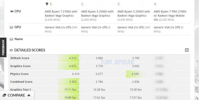 AMD Ryzen 7 2700U - wydajność APU zbliżona do GPU MX150 [1]