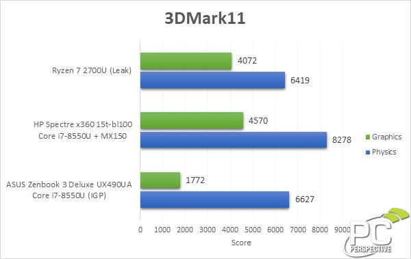 AMD Ryzen 7 2700U - wydajność APU zbliżona do GPU MX150 [2]
