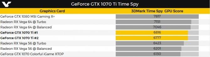 NVIDIA GeForce GTX 1070 Ti - Wyniki wydajności w 3DMarku [2]