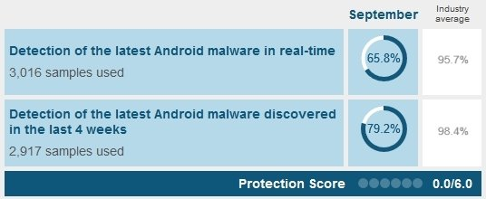 Google Play Protect nie chroni przed wirusami, a powinien [1]