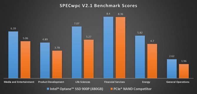 Intel 900P - Nowe dyski SSD oparte na technologii Optane [3]