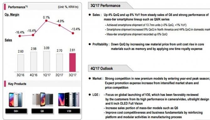 LG ciągle traci na smartfonach, choć firma ma się świetnie [3]