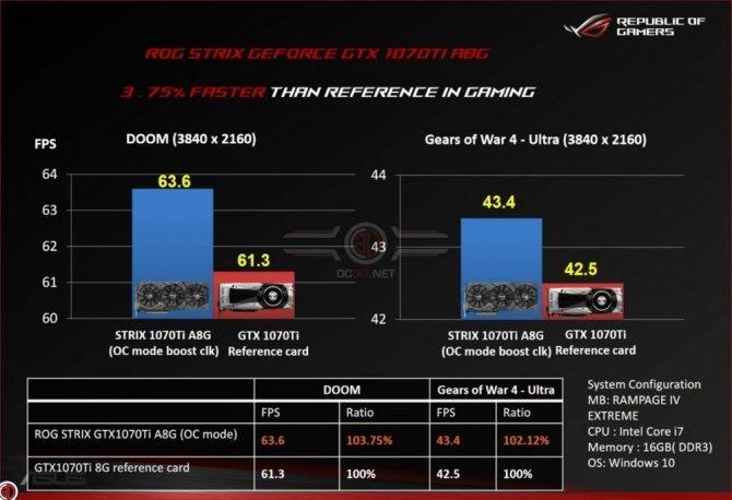 ASUS udostępnił wyniki karty ROG Strix GeForce GTX 1070 Ti [2]