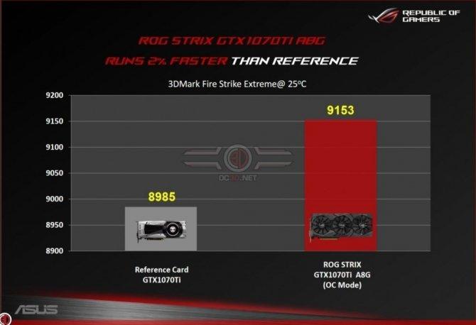 ASUS udostępnił wyniki karty ROG Strix GeForce GTX 1070 Ti [3]