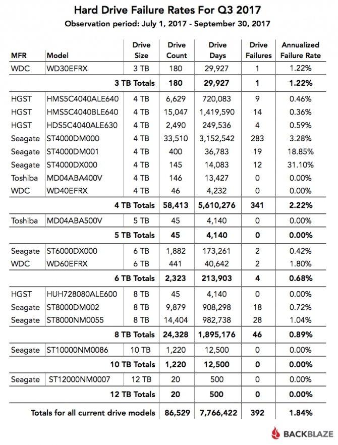 Statystyki awaryjności dysków talerzowych w Q3 2017 [2]