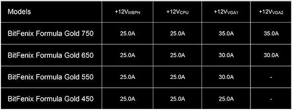 BitFenix Formula Gold - Nowa seria konsumenckich zasilaczy  [3]