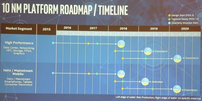Intel i ARM pracują nad nowymi procesorami w procesie 10 nm [2]